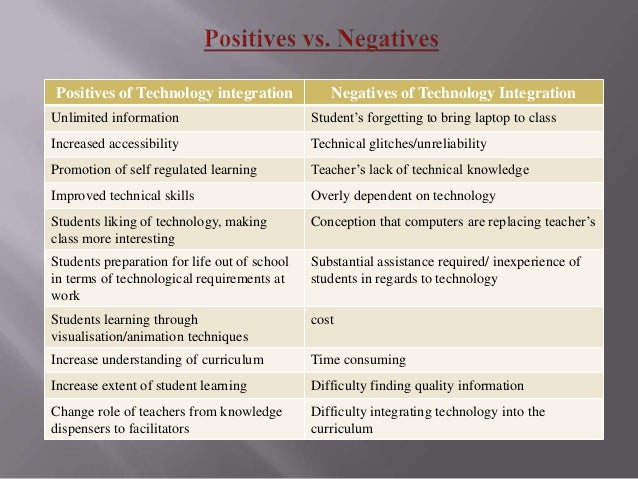 Use of Technology within the Classroom