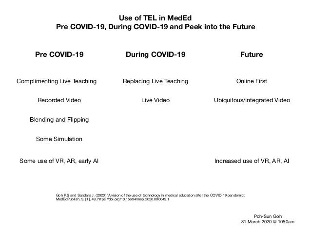 Use of TEL in MedEd Pre COVID-19, During COVID-19 and Peek into the Future Pre COVID-19 During COVID-19 Future Complimenti...
