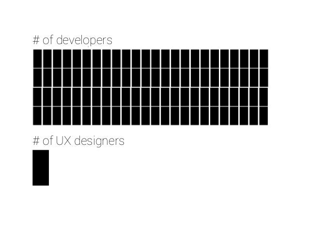 UX is complex.  UX is everywhere.  UX is business.  UX is for people.