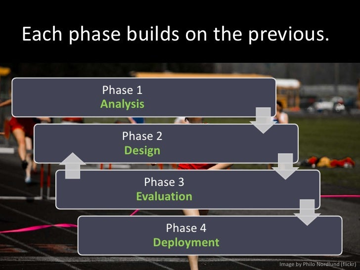 Each phase builds on the previous.          Phase 1         Analysis             Phase 2            Design                ...