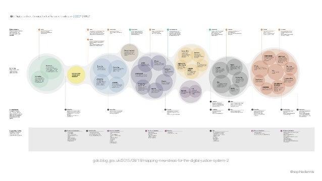 @sophiedennis gds.blog.gov.uk/2015/08/18/mapping-new-ideas-for-the-digital-justice-system-2
