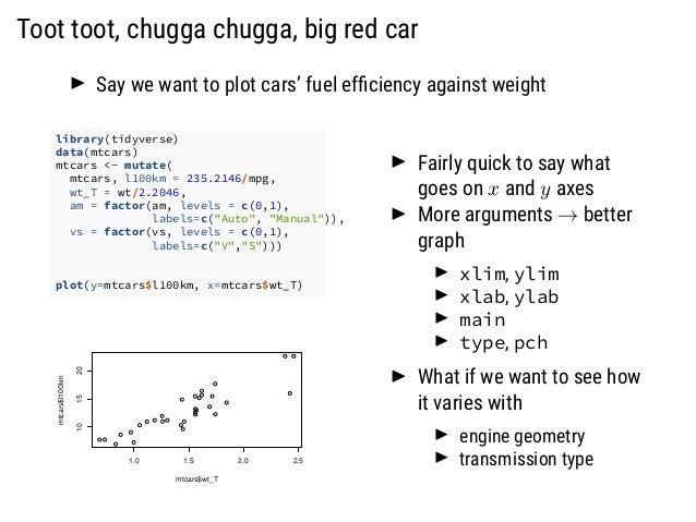 Toot toot, chugga chugga, big red car Say we want to plot cars' fuel efficiency against weight library(tidyverse) data(mtca...