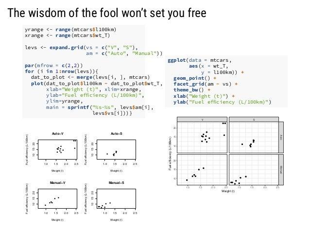 The wisdom of the fool won't set you free yrange <- range(mtcars$l100km) xrange <- range(mtcars$wt_T) levs <- expand.grid(...