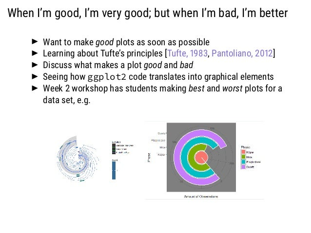 When I'm good, I'm very good; but when I'm bad, I'm better Want to make good plots as soon as possible Learning about Tuft...