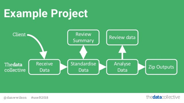 thedatacollective@danwwilson #useR2018 Example Project Receive Data Standardise Data Review Summary Client Thedata collect...