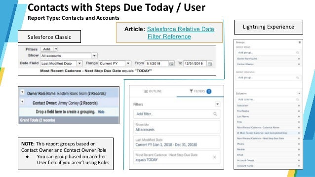 SalesLoft Advanced Reporting - User Activity Metrics