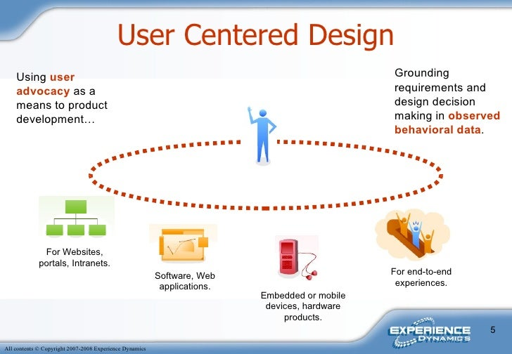 User Centered Design Websites