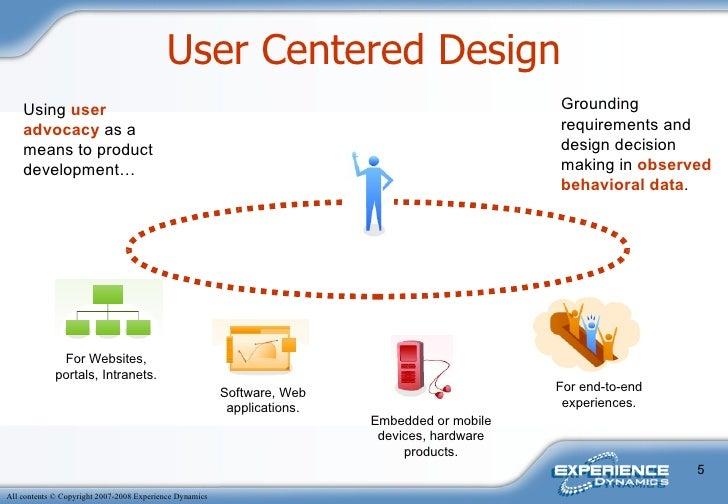 User Centered Design Websites