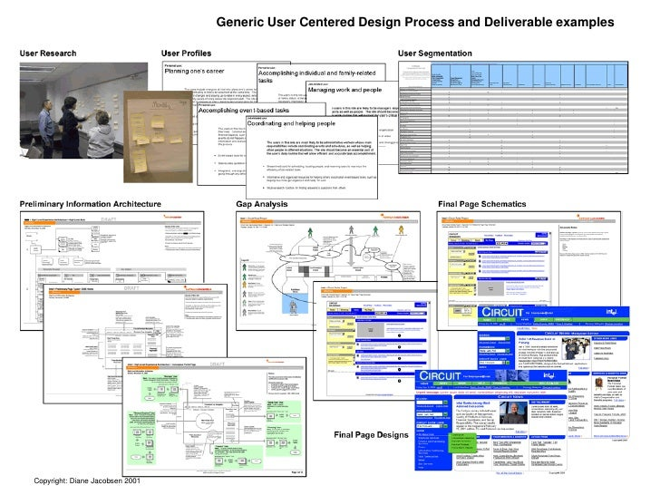 Generic User Centered Design Process and Deliverable examples     Copyright: Diane Jacobsen 2001
