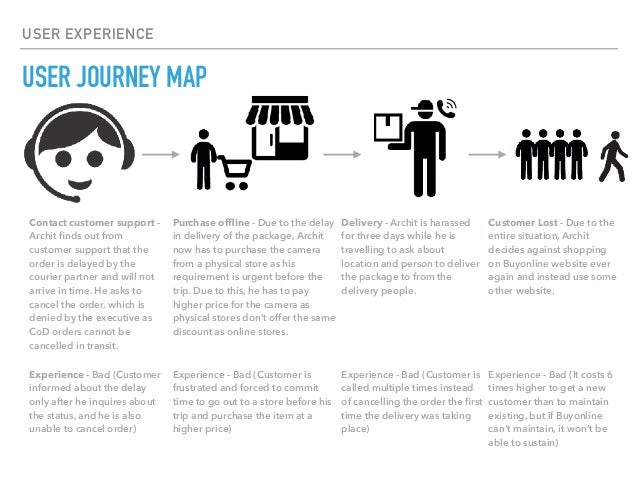 User Experience User Journey Mapping - User journey map