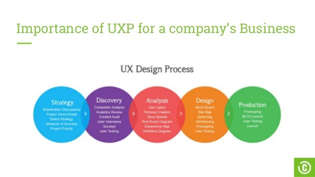 User Experience In Product Design