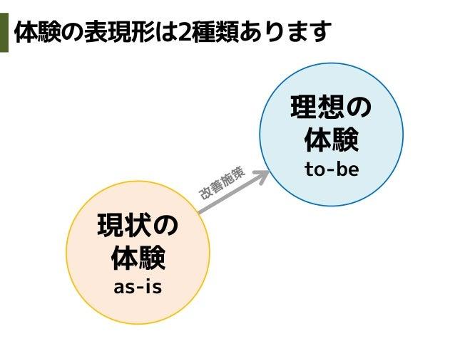 現状の体験as-is理想の体験to-be体験の表現形は2種類あります
