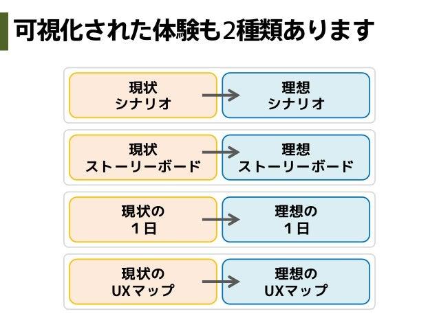 現状のUXマップ理想のUXマップ現状の1日理想の1日現状ストーリーボード理想ストーリーボード現状シナリオ理想シナリオ可視化された体験も2種類あります