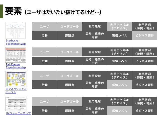 StarbucksExperience MapRail EuropeExperience MapエクスペリエンステーブルUXジャーニーマップユーザ ユーザゴール 利用段階利用チャネル(デバイス)利用状況(時間・場所)行動 課題点思考・感情の内容...