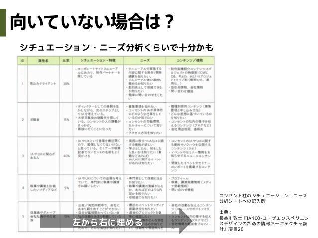 シチュエーション・ニーズ分析くらいで十分かも左から右に埋めるコンセント社のシチュエーション・ニーズ分析シートへの記入例出典:長谷川敦士『IA100-ユーザエクスペリエンスデザインのための情報アーキテクチャ設計』項目28向いていない場合は?