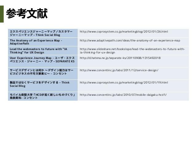 エクスペリエンスジャーニーマップ/カスタマージャーニーマップ – Think Social Bloghttp://www.coprosystem.co.jp/marketingblog/2012/01/26.htmlThe Anatomy of...