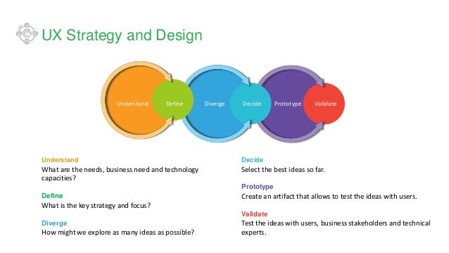 UX Strategy and Design Understand What are the needs, business need and technology capacities? Define What is the key stra...