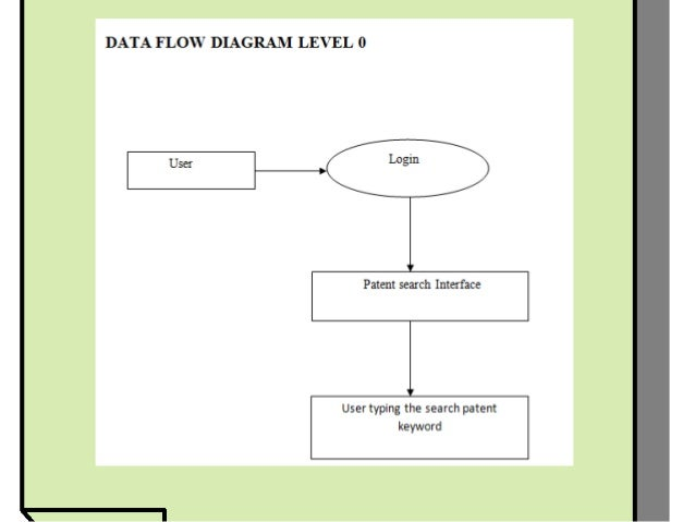 User friendly pattern search paradigm data flow diagram level 2 ccuart Choice Image