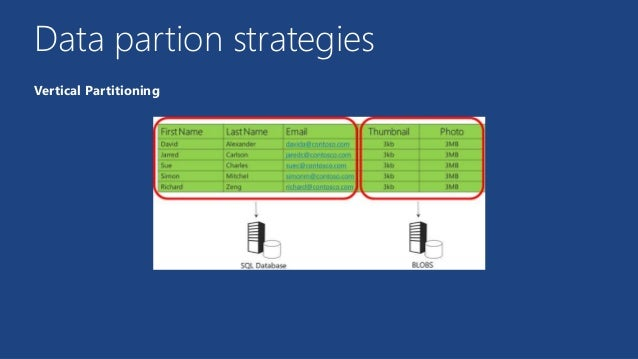 Microsoft Azure In Der Praxis