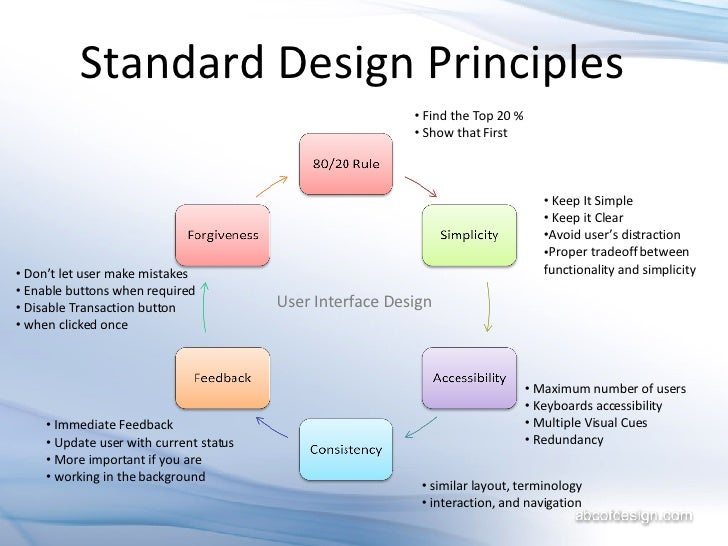 Interface Design Principles Of User Interface Design