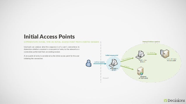 DIFFERENTIATE IN REAL TIME AN INITIAL ACCESS POINT FROM A NESTED SESSION Initial Access Points UserLock can analyze what t...