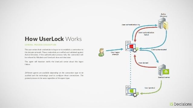 GENERAL PROCESS DESCRIPTION How UserLock Works The user enters their credentials to log on or to establish a connection to...