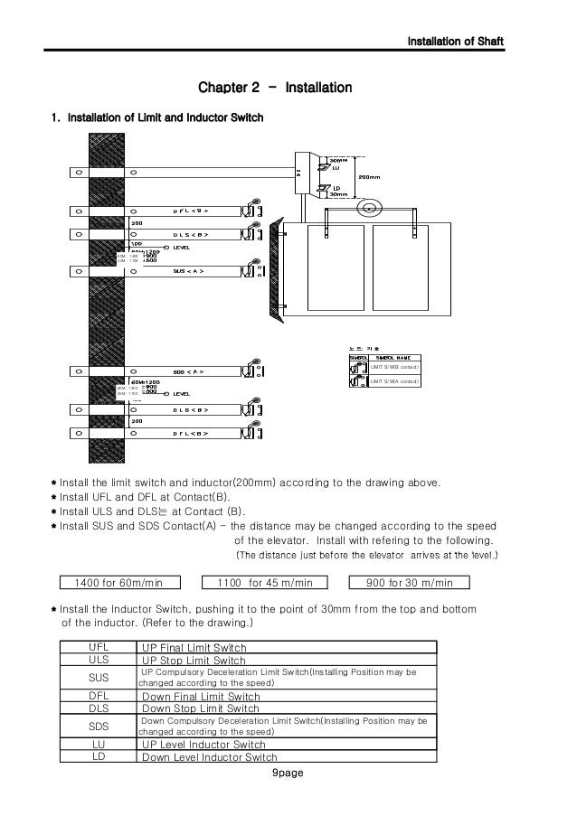 dsids user manual for ds product ver13 9 638?cb\=1405054044 elevator limit switch wiring diagram wiring diagrams Open Close Limit Switch Wiring Diagram at bayanpartner.co