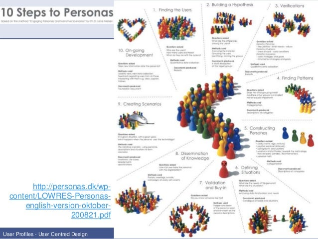 10 STEPS TO PERSONAS EPUB