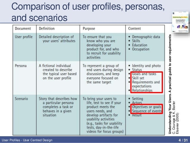 user profiles personas