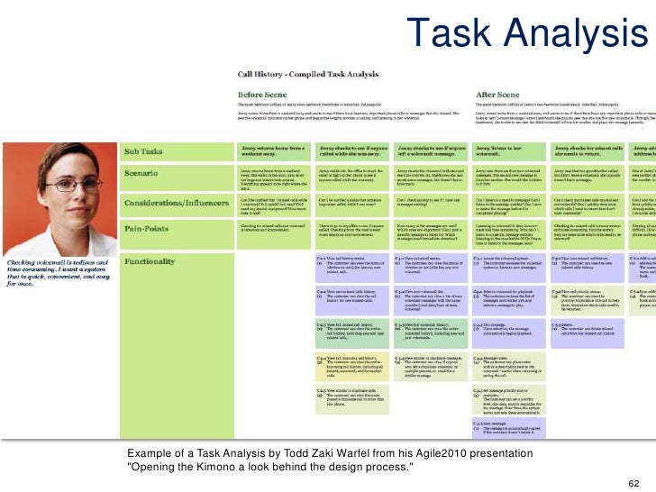 instructional design analysis template - 62 task analysis example of