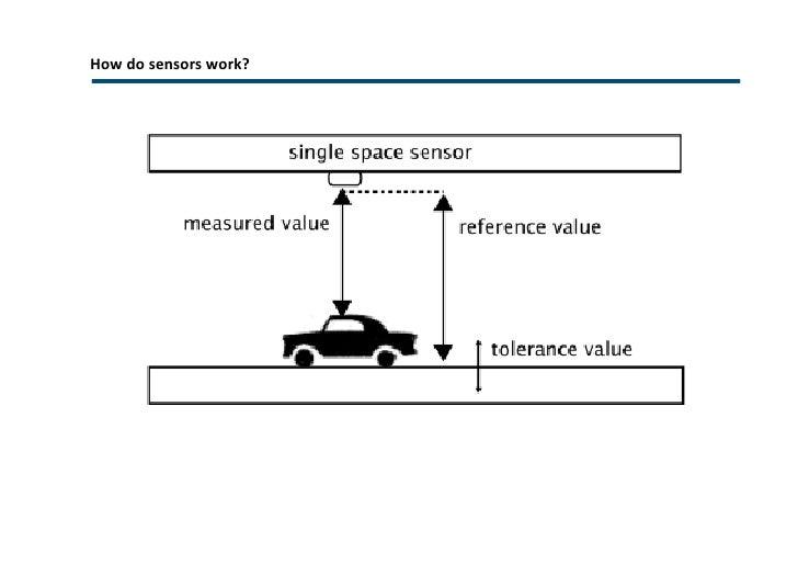 LED panels directing drivers  <ul><li>Simple & accurate information  </li></ul><ul><li>the most effective signs are those ...
