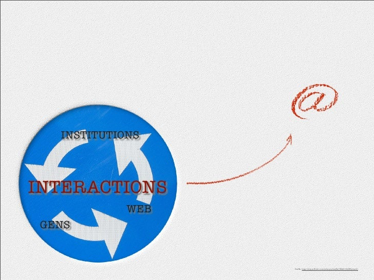 INSTITUTIONS    INTERACTIONS              WEB  GENS                      Steffe. http://www.flickr.com/photos/steffe/186614...
