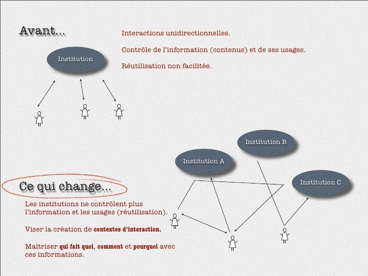 Avant...                        Interactions unidirectionnelles.                                  Contrôle de l'informatio...