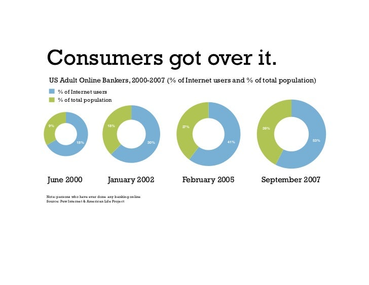 Consumers got over it.  US Adult Online Bankers, 2000-2007 (% of Internet users and % of total population)        % of Int...