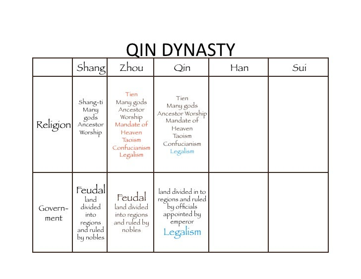 learning strategies assessment for learning differentiation met rh slideshare net zhou dynasty ming dynasty