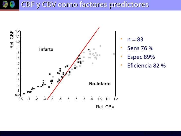 CBF y CBV como factores predictores <ul><li>n = 83 </li></ul><ul><li>Sens 76 % </li></ul><ul><li>Espec 89% </li></ul><ul><...