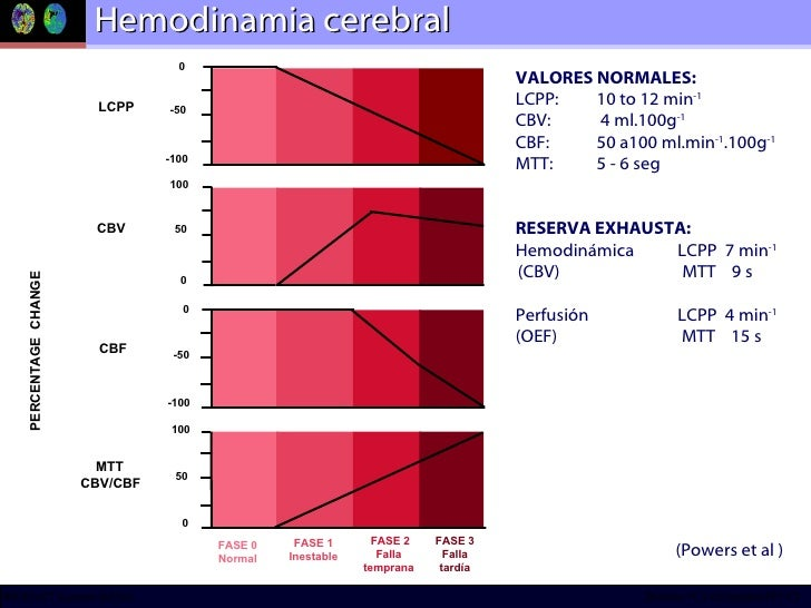 Hemodinamia cerebral (Powers et al ) VALORES NORMALES: LCPP:  10 to 12 min -1 CBV:  4 ml.100g -1 CBF: 50 a100 ml.min -1 .1...