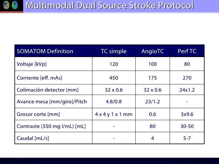 Multimodal Dual Source Stroke Protocol 4 80 0.6 23/1.2 32 x 0.6 175 100 AngioTC 80 120 Voltaje [kVp] 30-50 - Contraste (35...