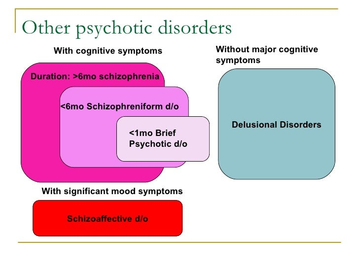 Chapter Schizophrenia Spectrum and Other Psychotic Disorders