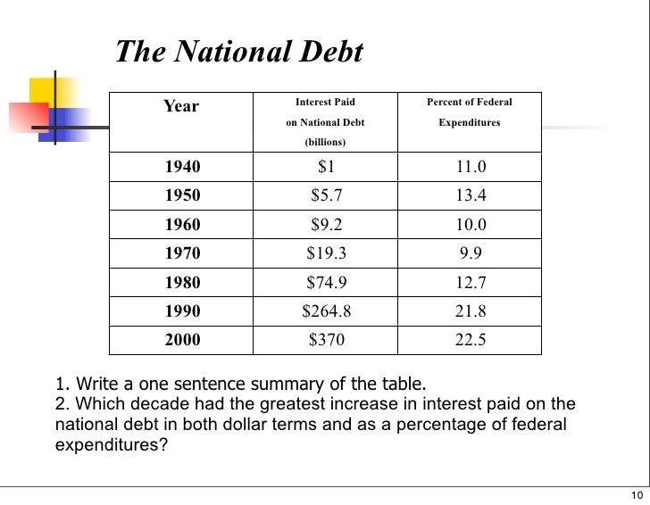 Budget Tax Debt