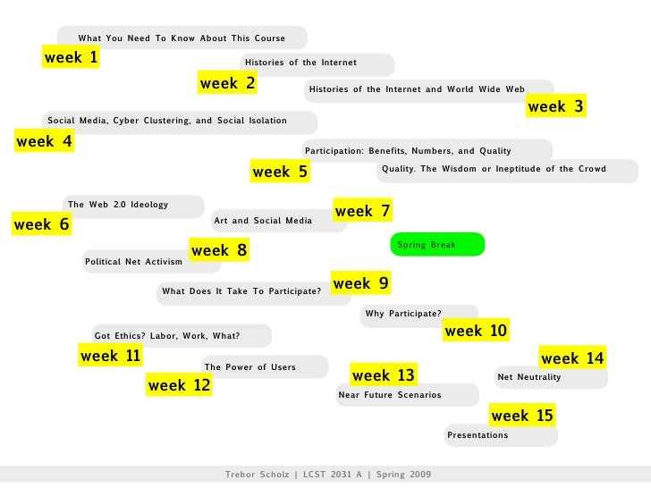 What You Need To Know About This Course     week 1                                     Histories of the Internet          ...