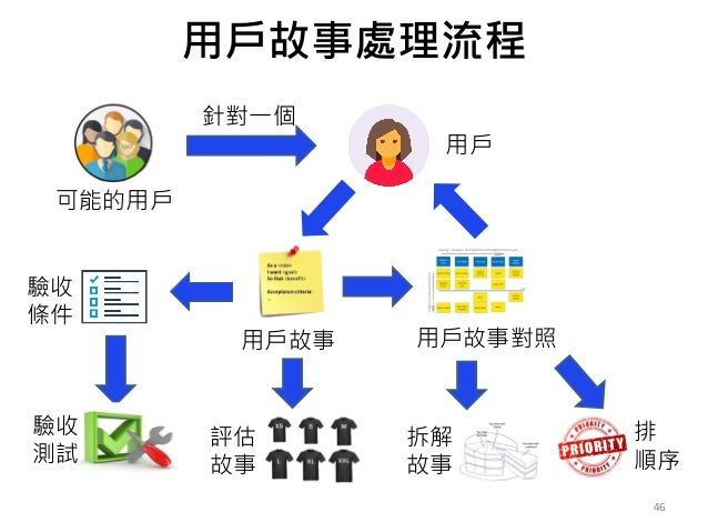 用戶故事處理流程 46 可能的用戶 用戶 用戶故事 用戶故事對照 針對一個 驗收 條件 驗收 測試 拆解 故事 排 順序 評估 故事