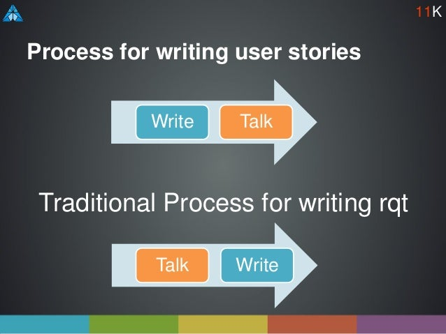 Process for writing user stories Write Talk Traditional Process for writing rqt Talk Write 11K