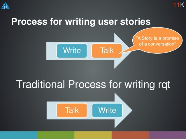 """Process for writing user stories Write Talk Traditional Process for writing rqt Talk Write """"A Story is a promise of a conv..."""