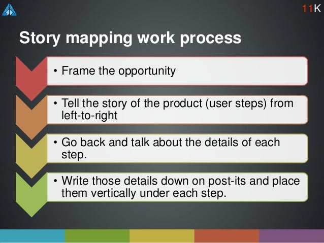 Story mapping work process • Frame the opportunity • Tell the story of the product (user steps) from left-to-right • Go ba...