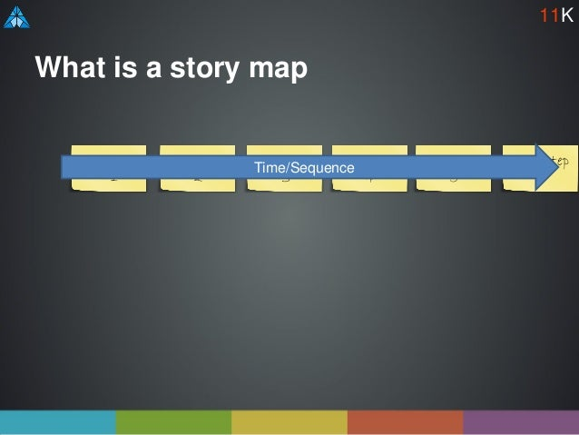 What is a story map User step 1 User step 2 User step 3 User step 4 User step 5 User step 6 Time/Sequence 11K