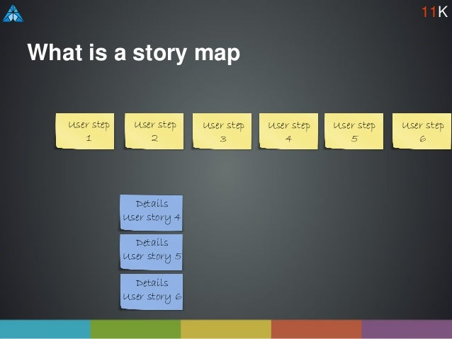 What is a story map User step 1 User step 2 User step 3 User step 4 User step 5 User step 6 Details User story 6 Details U...