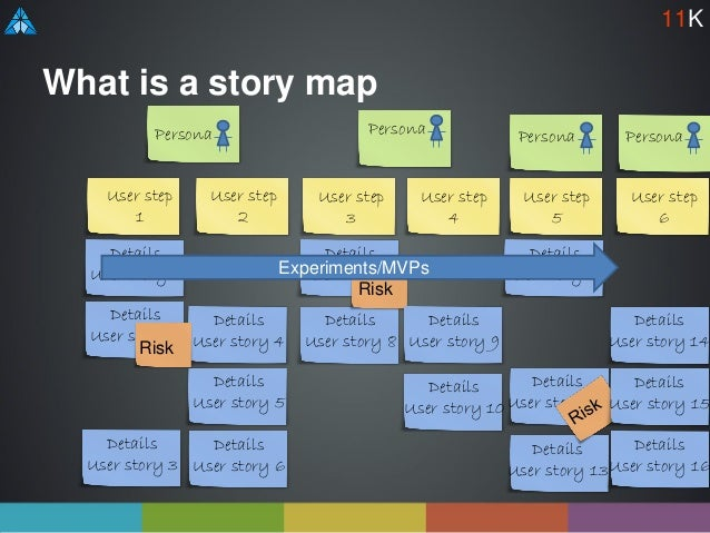 Details User story 12 Details User story 13 Details User story 7 Details User story 8 Details User story 2 Details User st...
