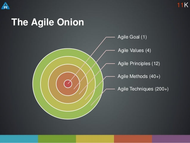 The Agile Onion Agile Goal (1) Agile Values (4) Agile Principles (12) Agile Methods (40+) Agile Techniques (200+) 11K
