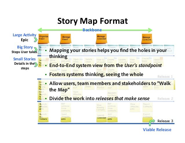Agilecamp Silicon Valley 2015 User Story Mapping